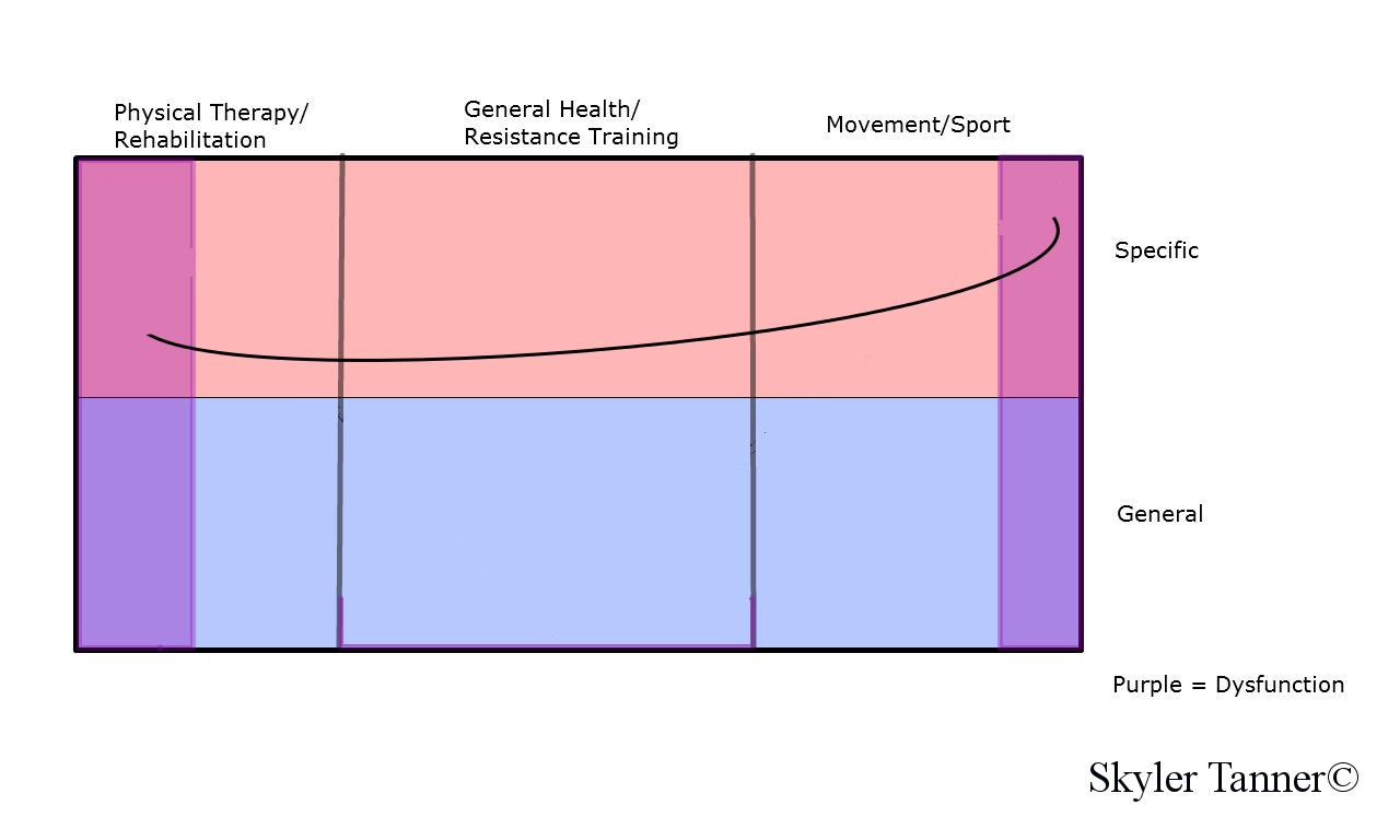 Grand Unified Training Spectrum Athlete