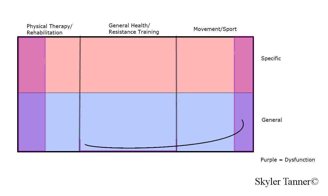 Grand Unified Training Spectrum General Population