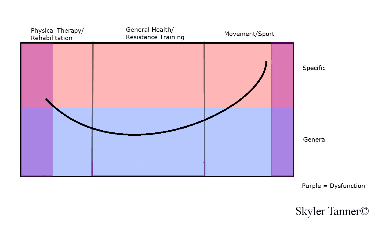 Grand Unified Training Spectrum General to Specific