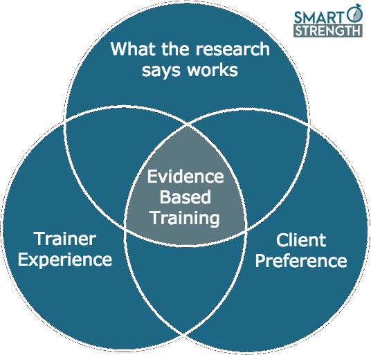 Smart Strength Evidence Based Resistance Training Venn